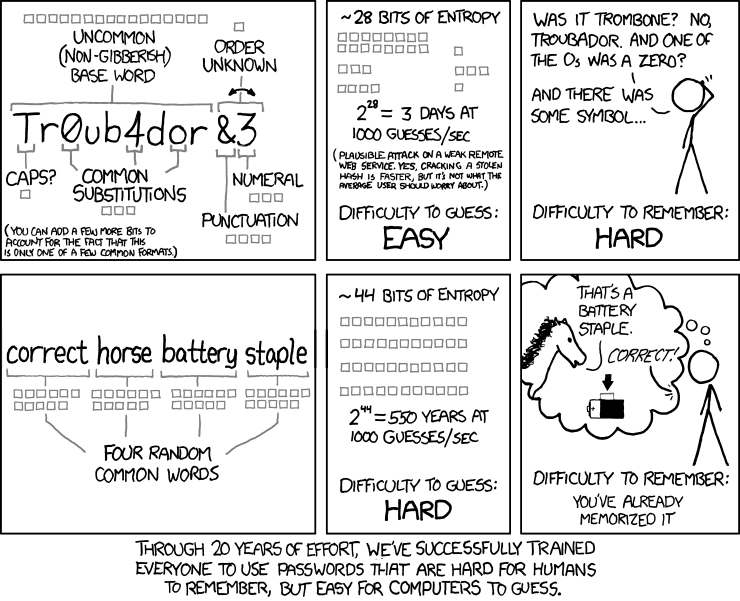 The XKCD 'password' comic